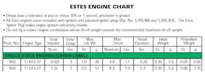 Estes Engine Chart Sizes