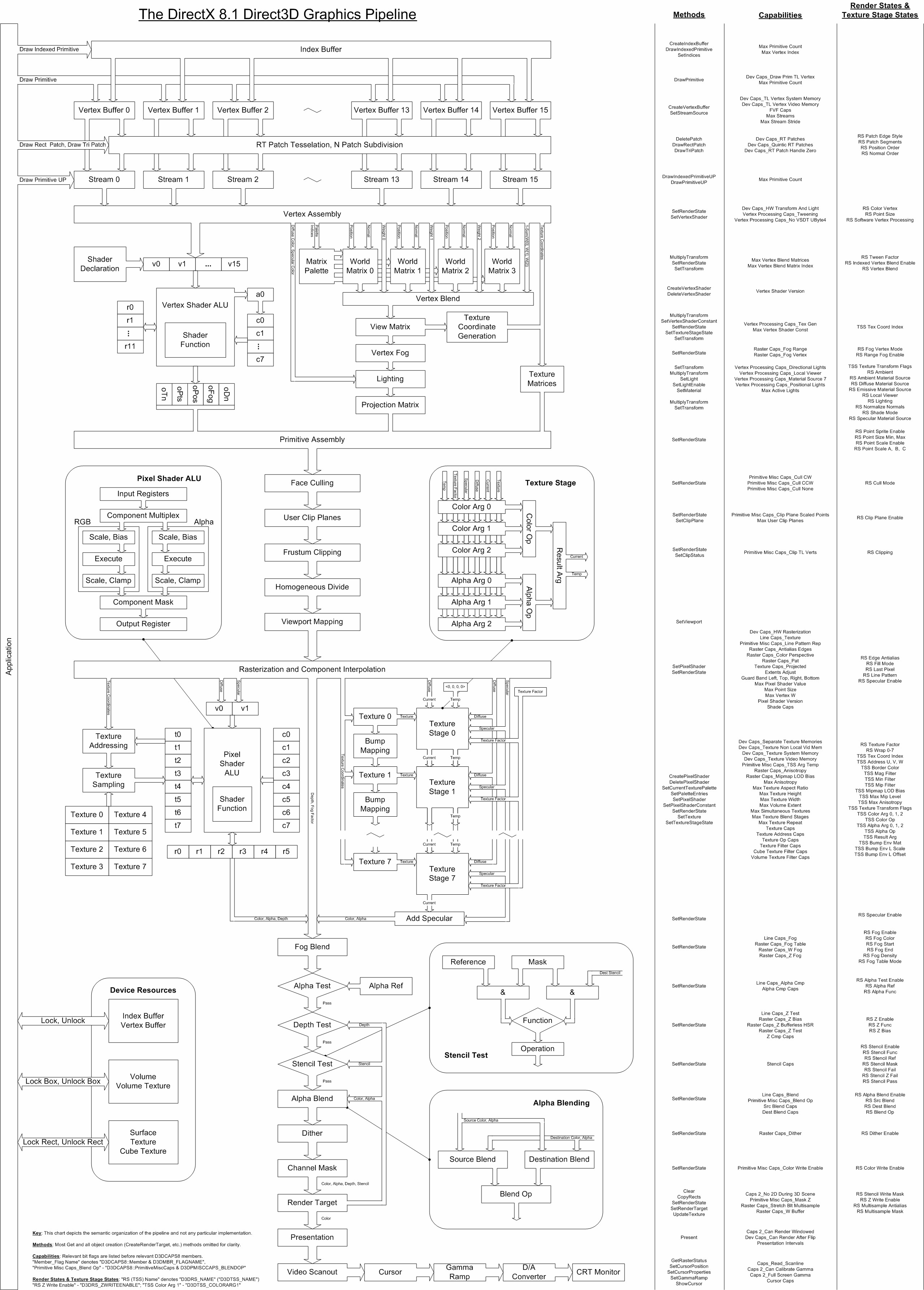 The Direct3d Graphics Pipeline Poster