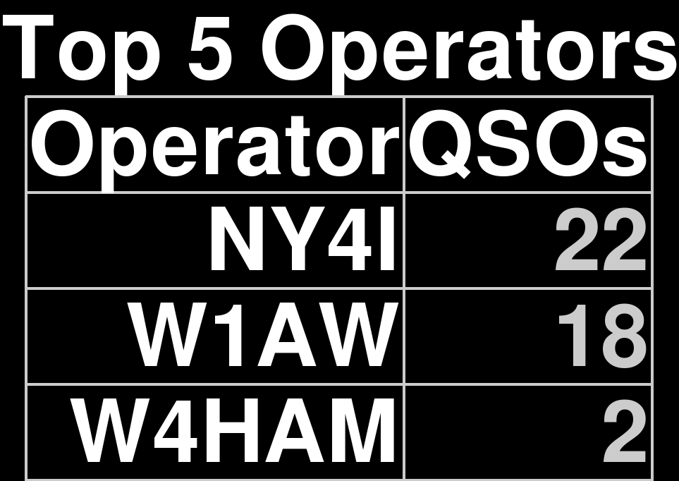 Top 5 Operators